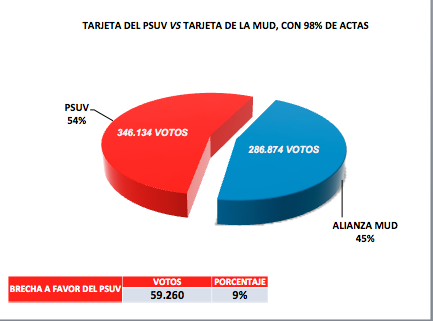 En Carabobo PSUV sigue consolidado con 9% de preferencia sobre MUD